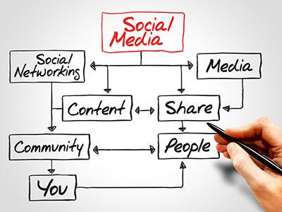 er-din-virksomhed-paa-sociale-medier-tekstbillede-400x300